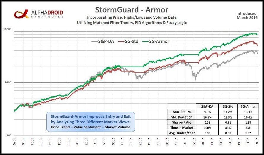 StormGuard-Armor